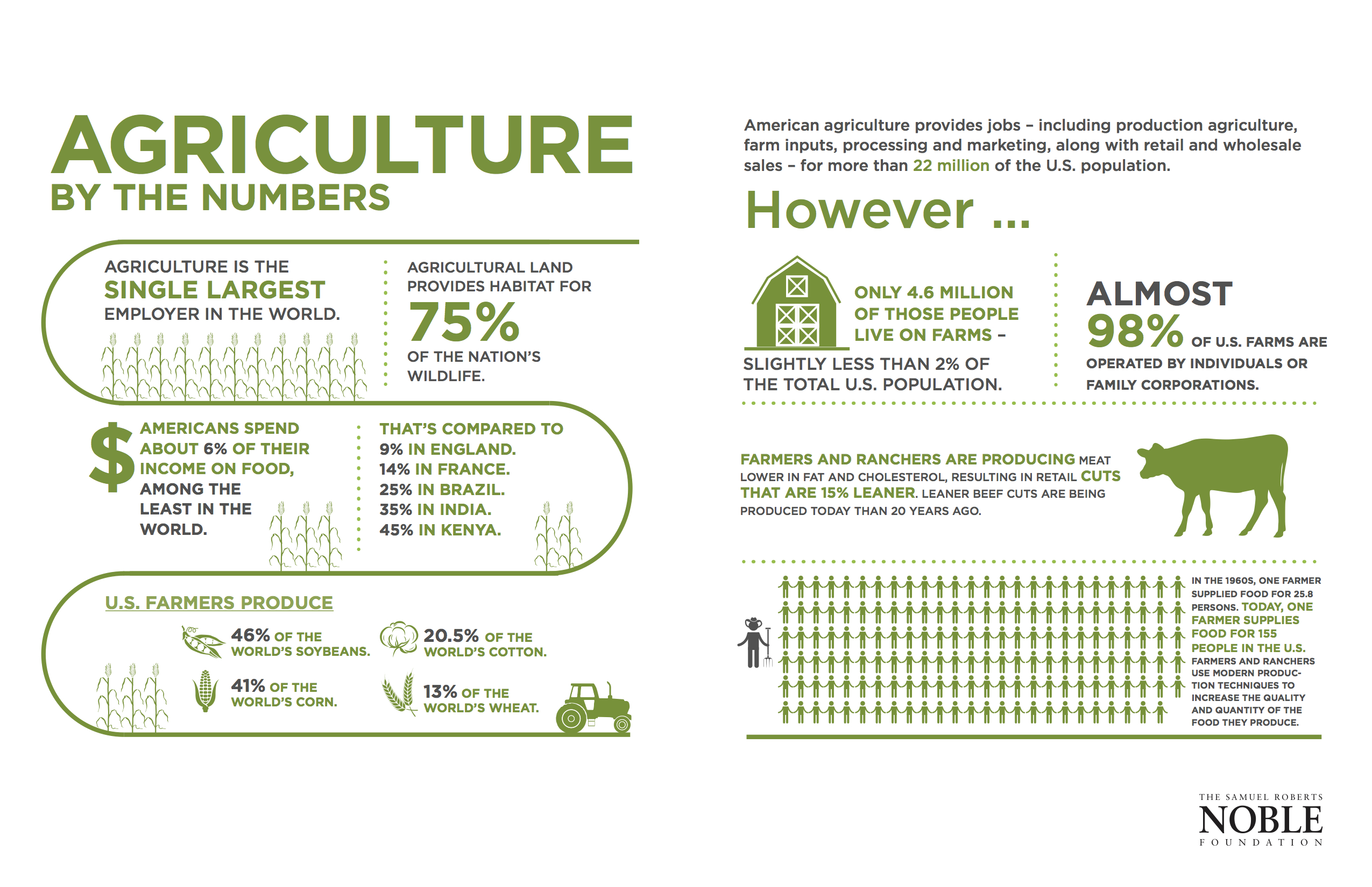 Agriculture_by_the_Numbers